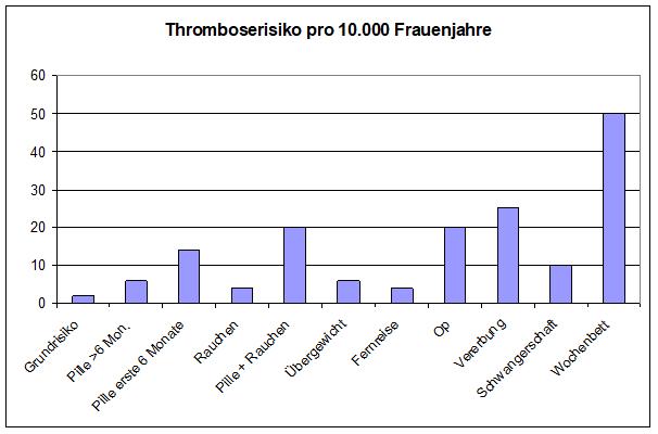 Thromboserisiko Pille